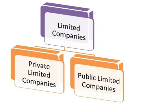 Types-of-Limited-Companies